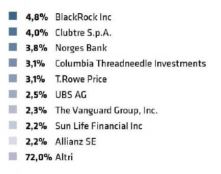Azionariato%20per%20tipologia%20e%20azionisti%20rilevanti-dx_0.png
